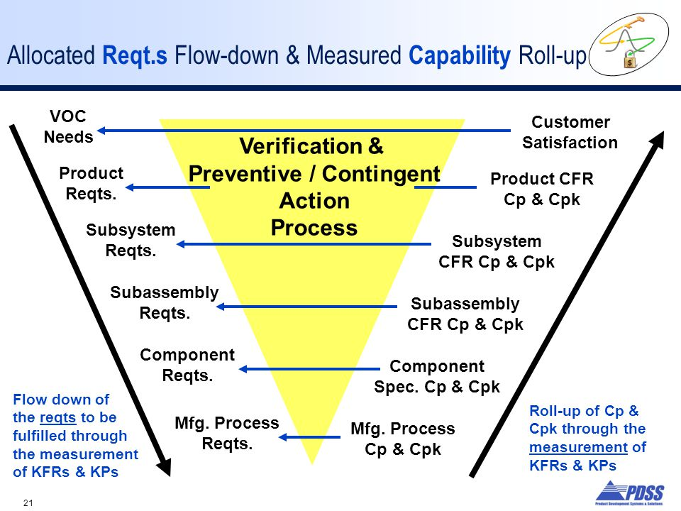 21 Allocated Reqt.s Flow-down & Measured Capability Roll-up VOC Needs Product Reqts.