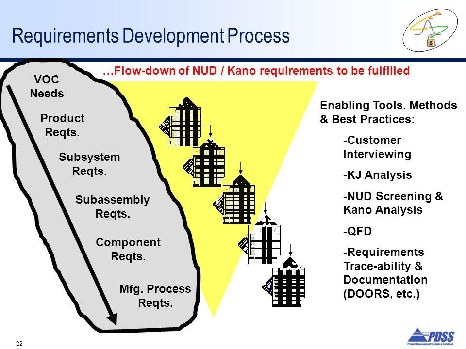 22 Requirements Development Process VOC Needs Product Reqts. Subsystem Reqts. Subassembly Reqts. Component Reqts. Mfg. Process Reqts. …Flow-down of NU