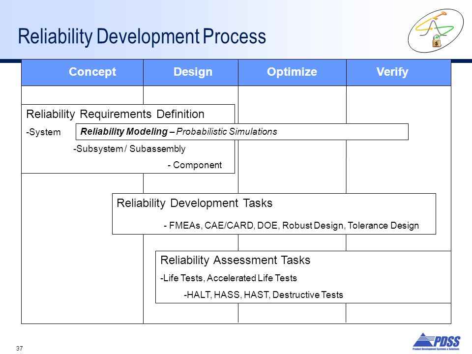 37 Reliability Development Process Concept DesignOptimize Verify Reliability Requirements Definition -System -Subsystem / Subassembly - Component Reliability Development Tasks - FMEAs, CAE/CARD, DOE, Robust Design, Tolerance Design Reliability Assessment Tasks -Life Tests, Accelerated Life Tests -HALT, HASS, HAST, Destructive Tests Reliability Modeling – Probabilistic Simulations