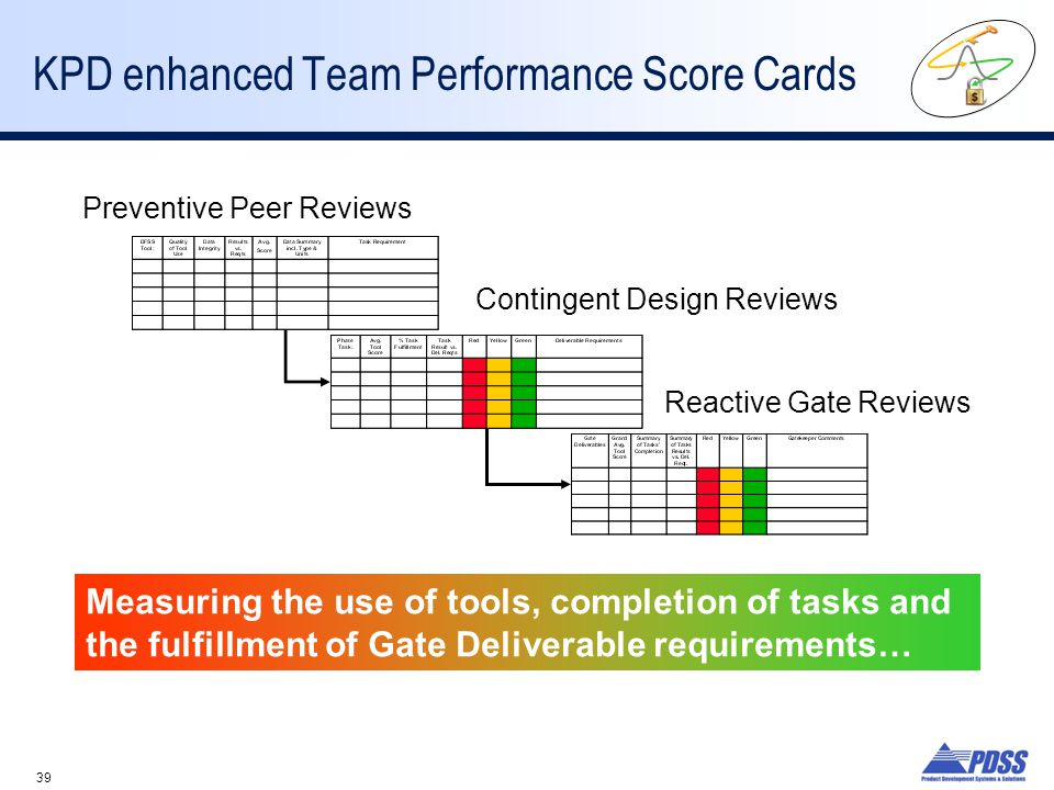 39 KPD enhanced Team Performance Score Cards Measuring the use of tools, completion of tasks and the fulfillment of Gate Deliverable requirements… Preventive Peer Reviews Contingent Design Reviews Reactive Gate Reviews