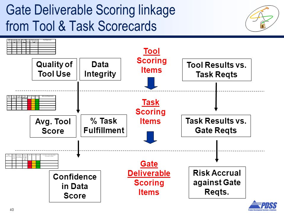 40 Gate Deliverable Scoring linkage from Tool & Task Scorecards Quality of Tool Use Data Integrity Tool Results vs.