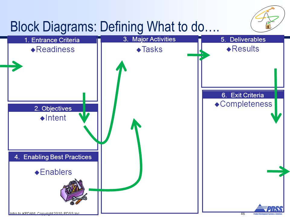 Block Diagrams: Defining What to do….Intro to KPD&M, Copyright 2010, PDSS Inc.