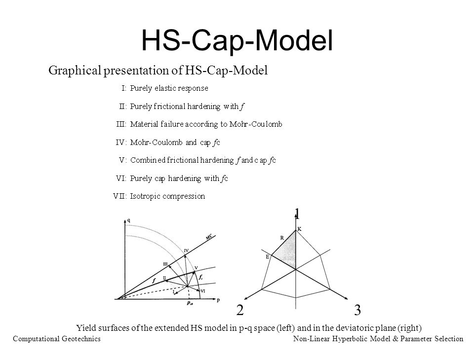 HS-Cap-Model 1 23 Graphical presentation of HS-Cap-Model Yield surfaces of the extended HS model in p-q space (left) and in the deviatoric plane (right) Computational Geotechnics Non-Linear Hyperbolic Model & Parameter Selection