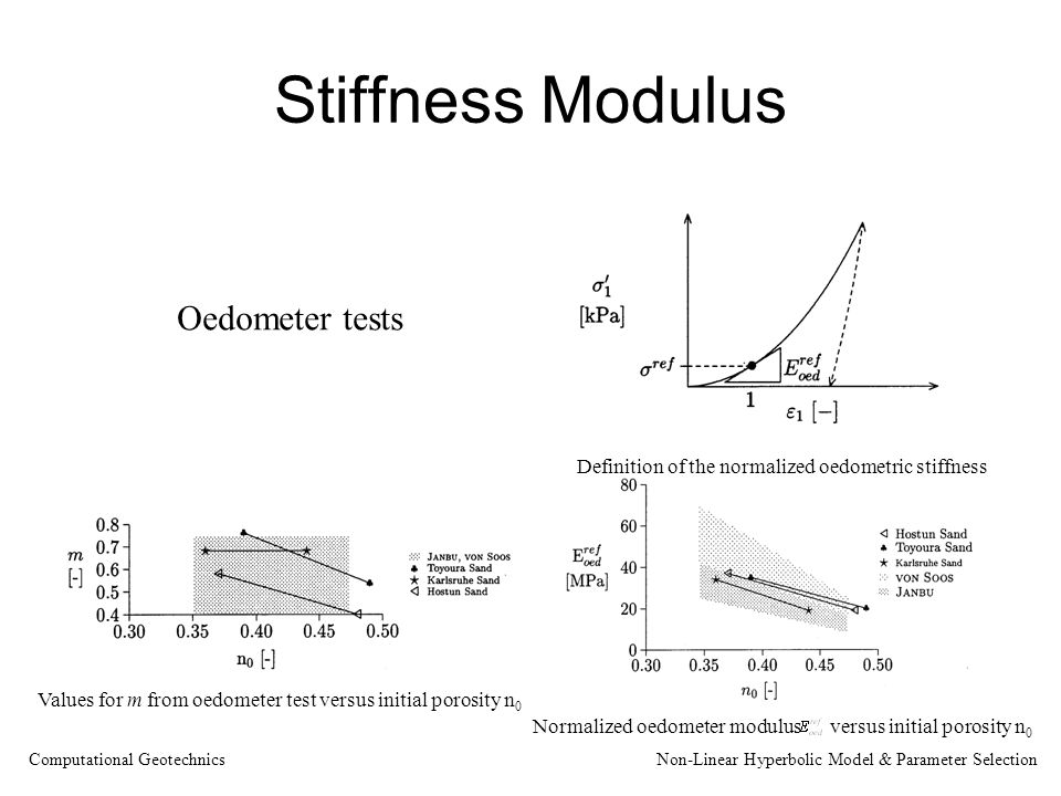 Stiffness Modulus Definition of the normalized oedometric stiffness Values for m from oedometer test versus initial porosity n 0 Normalized oedometer modulus versus initial porosity n 0 Oedometer tests Computational Geotechnics Non-Linear Hyperbolic Model & Parameter Selection