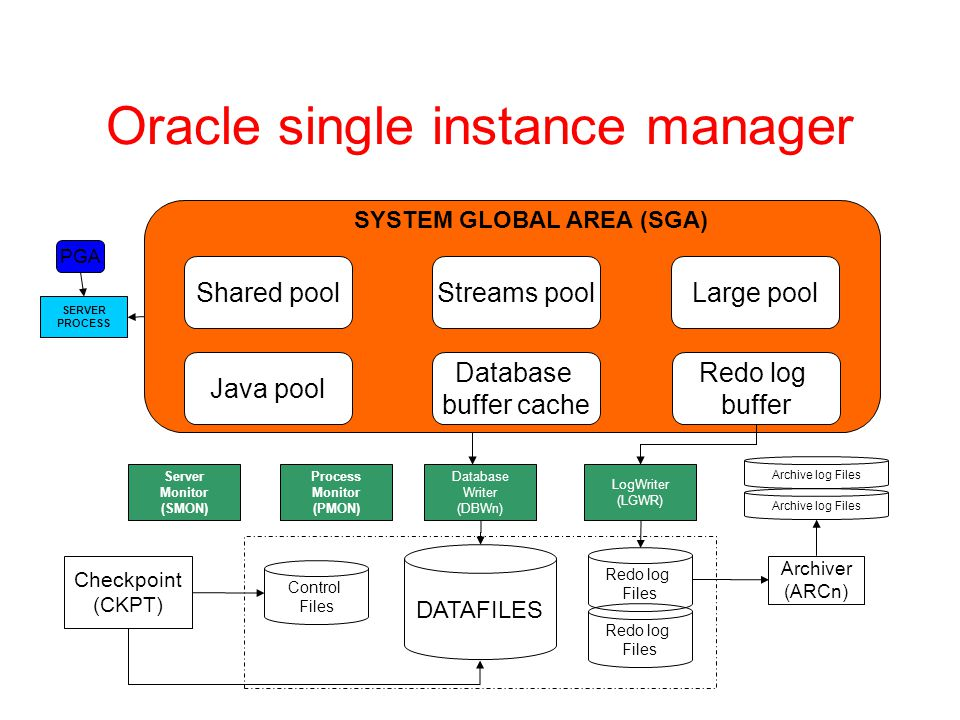 Server Monitor (SMON) Oracle single instance manager DATAFILES Control Files Redo log Files Redo log Files Checkpoint (CKPT) Process Monitor (PMON) Database Writer (DBWn) LogWriter (LGWR) Archiver (ARCn) Archive log Files Shared pool Java pool Streams pool Database buffer cache Redo log buffer Large pool SYSTEM GLOBAL AREA (SGA) SERVER PROCESS PGA