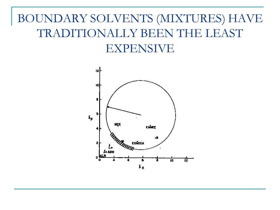 BOUNDARY SOLVENTS (MIXTURES) HAVE TRADITIONALLY BEEN THE LEAST EXPENSIVE