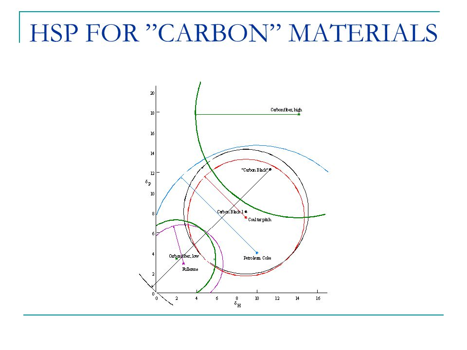 "HSP FOR ""CARBON"" MATERIALS"