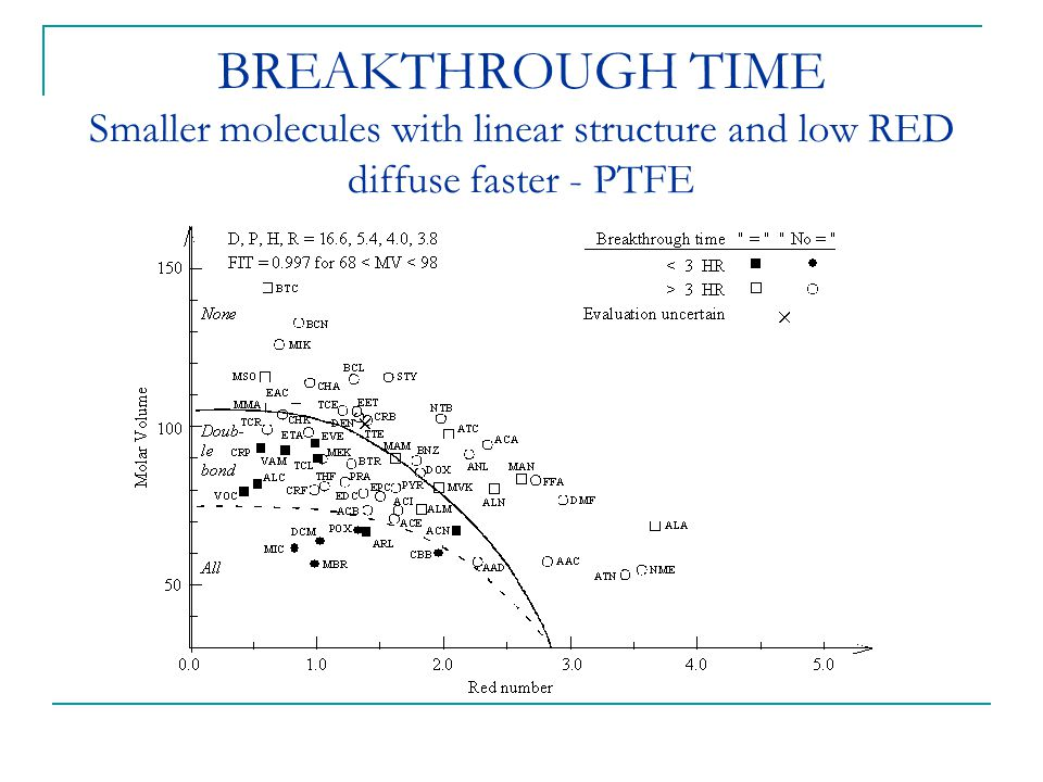 BREAKTHROUGH TIME Smaller molecules with linear structure and low RED diffuse faster - PTFE