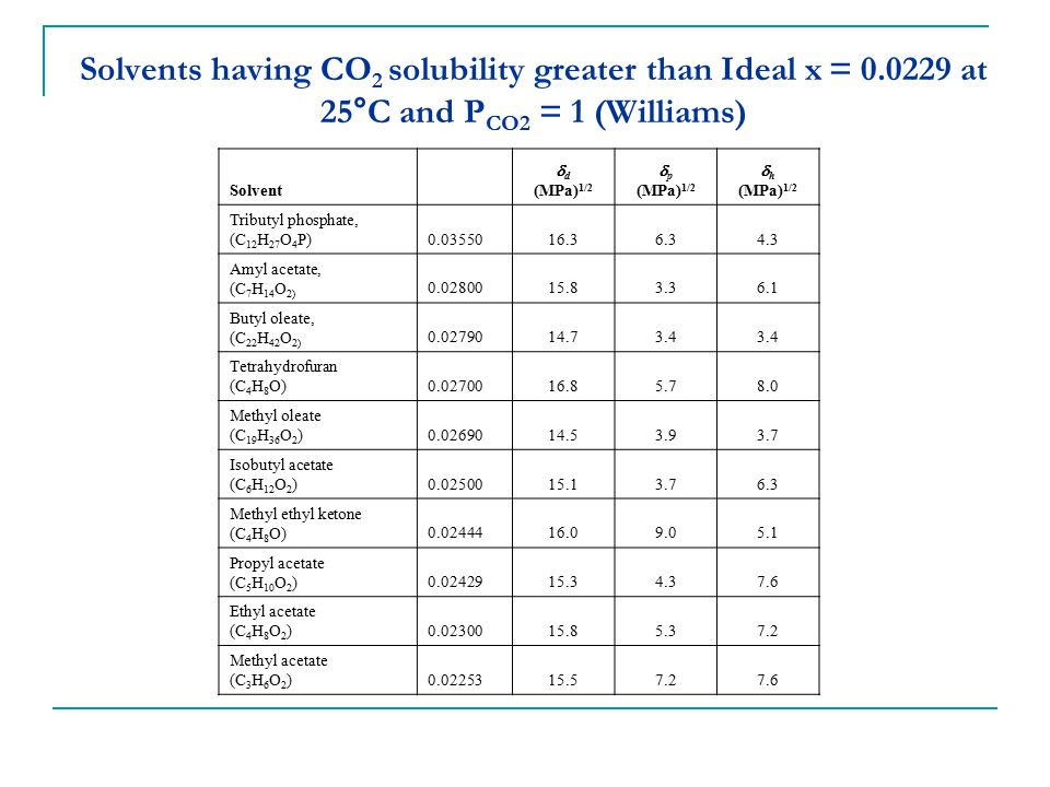 Solvents having CO 2 solubility greater than Ideal x = 0.0229 at 25°C and P CO2 = 1 (Williams) Solvent  d (MPa) 1/2  p (MPa) 1/2  h (MPa) 1/2 Tribu