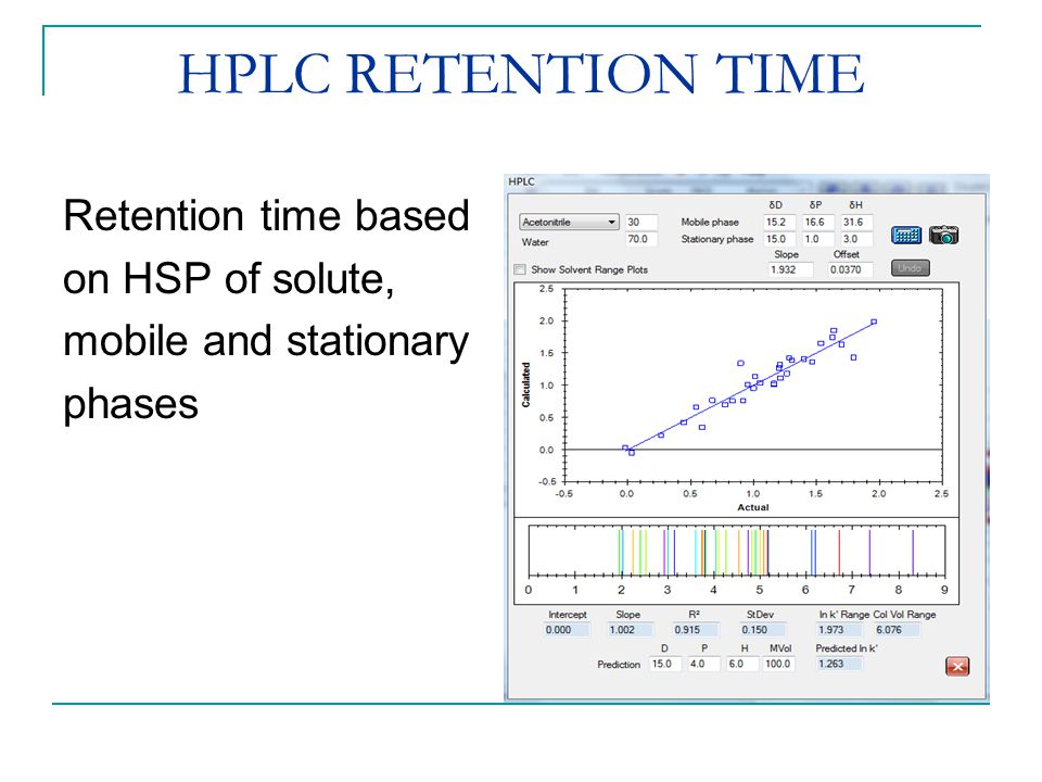 HPLC RETENTION TIME Retention time based on HSP of solute, mobile and stationary phases