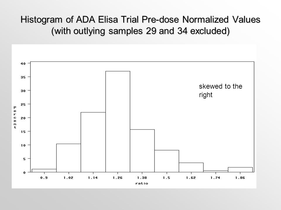 Histogram of ADA Elisa Trial Pre-dose Normalized Values (with outlying samples 29 and 34 excluded) skewed to the right