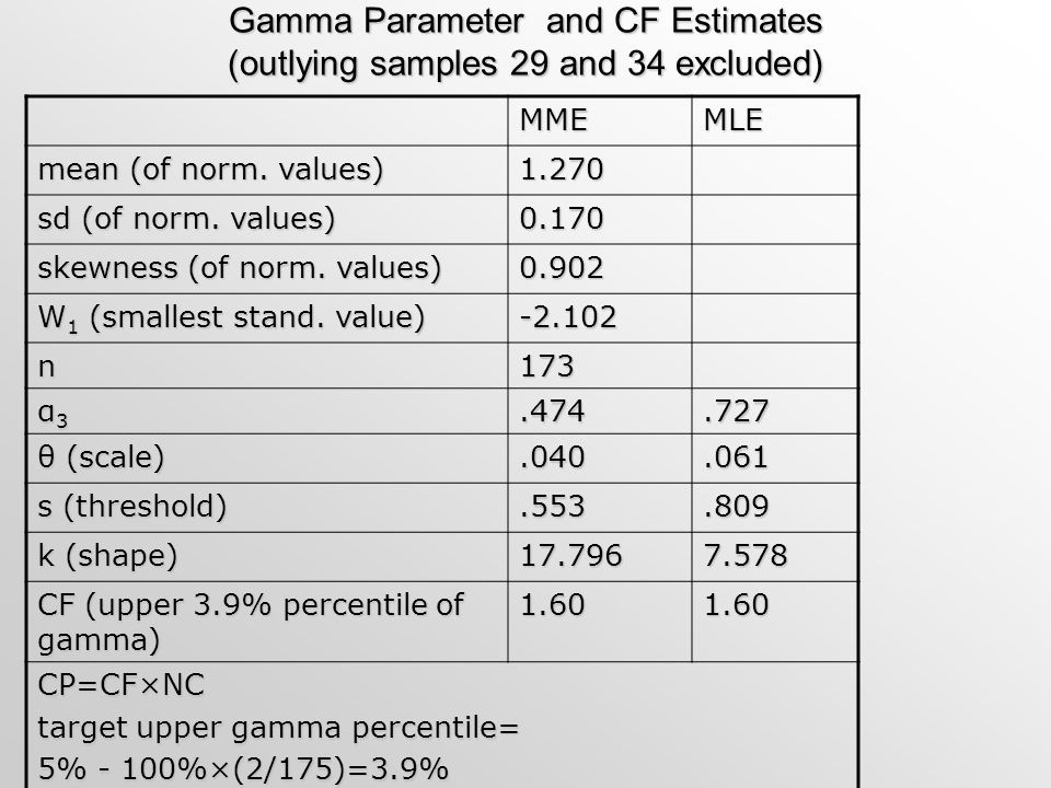 Gamma Parameter and CF Estimates (outlying samples 29 and 34 excluded) MMEMLE mean (of norm. values) 1.270 sd (of norm. values) 0.170 skewness (of nor