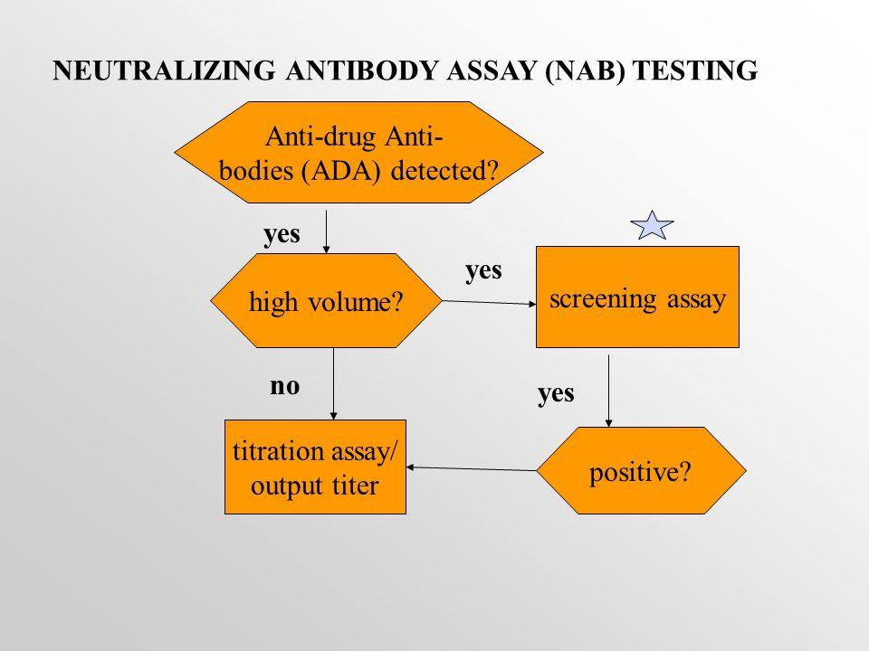 NEUTRALIZING ANTIBODY ASSAY (NAB) TESTING high volume.