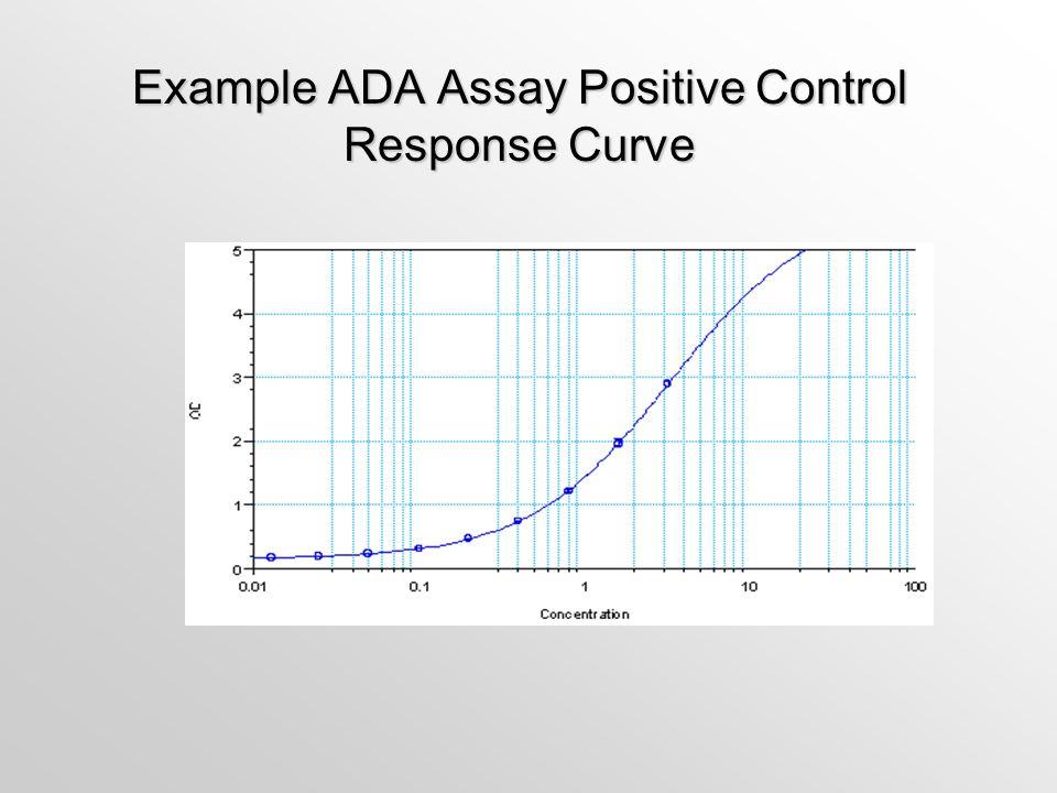 Example ADA Assay Positive Control Response Curve