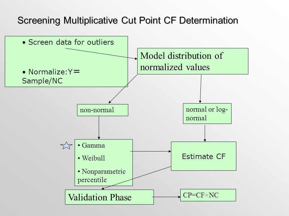 Screening Multiplicative Cut Point CF Determination Screen data for outliers Normalize:Y = Sample/NC Model of normalized values Model distribution of
