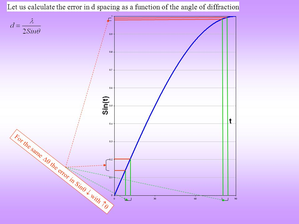 For the same  the error in Sin   with  Let us calculate the error in d spacing as a function of the angle of diffraction