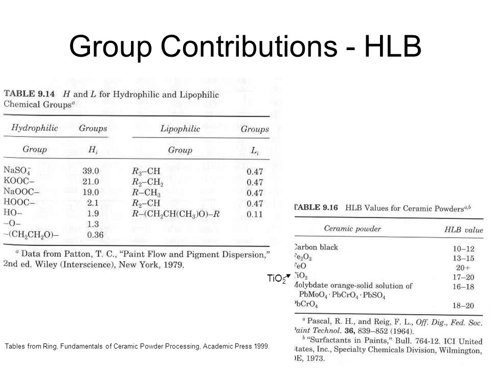 Group Contributions - HLB Tables from Ring, Fundamentals of Ceramic Powder Processing, Academic Press 1999.