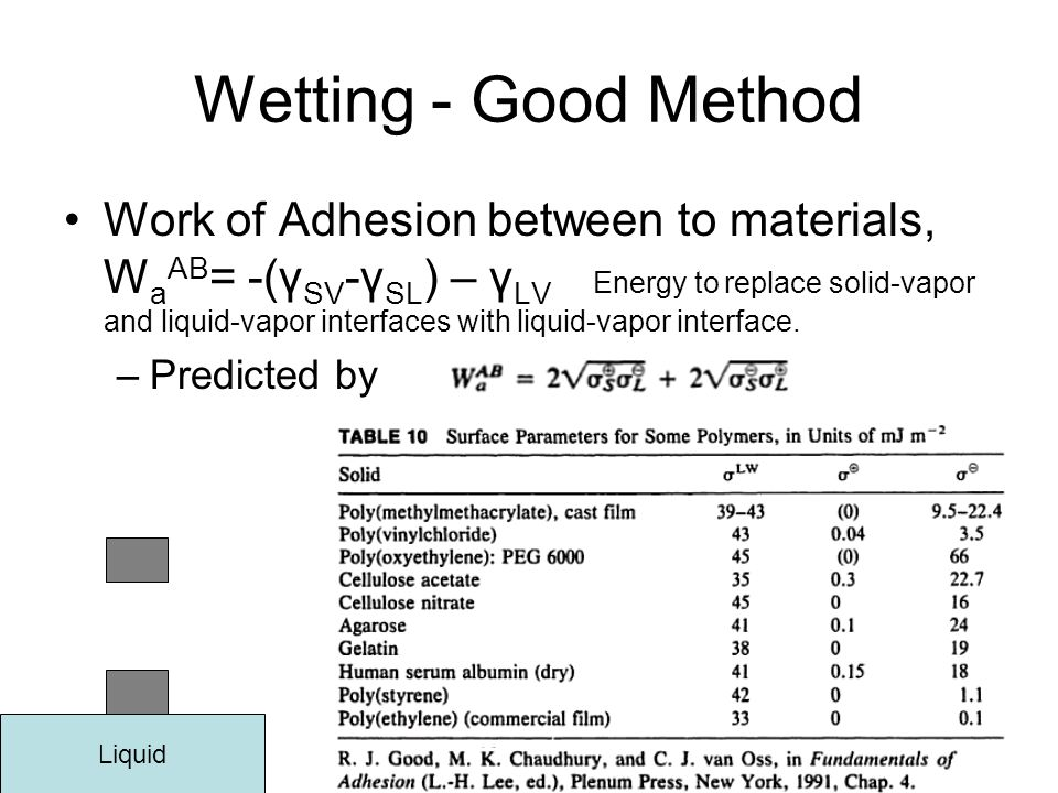 Wetting - Good Method Work of Adhesion between to materials, W a AB = -(γ SV -γ SL ) – γ LV Energy to replace solid-vapor and liquid-vapor interfaces with liquid-vapor interface.