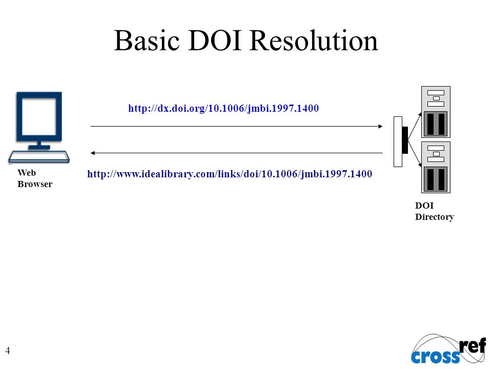 4 http://dx.doi.org/10.1006/jmbi.1997.1400 Web Browser http://www.idealibrary.com/links/doi/10.1006/jmbi.1997.1400 DOI Directory Basic DOI Resolution
