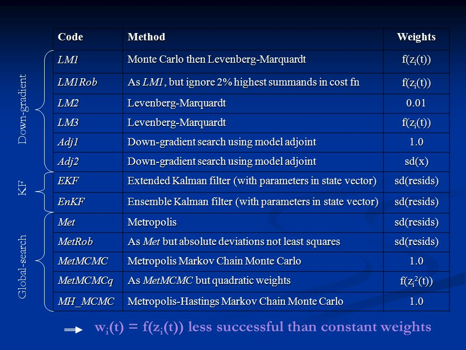 CodeMethodWeights LM1 Monte Carlo then Levenberg-Marquardt f(z i (t)) LM1Rob As LM1, but ignore 2% highest summands in cost fn f(z i (t)) LM2Levenberg-Marquardt0.01 LM3Levenberg-Marquardt Adj1 Down-gradient search using model adjoint 1.0 Adj2 sd(x) EKF Extended Kalman filter (with parameters in state vector) sd(resids) EnKF Ensemble Kalman filter (with parameters in state vector) sd(resids) MetMetropolissd(resids) MetRob As Met but absolute deviations not least squares sd(resids) MetMCMC Metropolis Markov Chain Monte Carlo 1.0 MetMCMCq As MetMCMC but quadratic weights f(z i 2 (t)) MH_MCMC Metropolis-Hastings Markov Chain Monte Carlo 1.0 Down-gradient Global-search KF w i (t) = f(z i (t)) less successful than constant weights