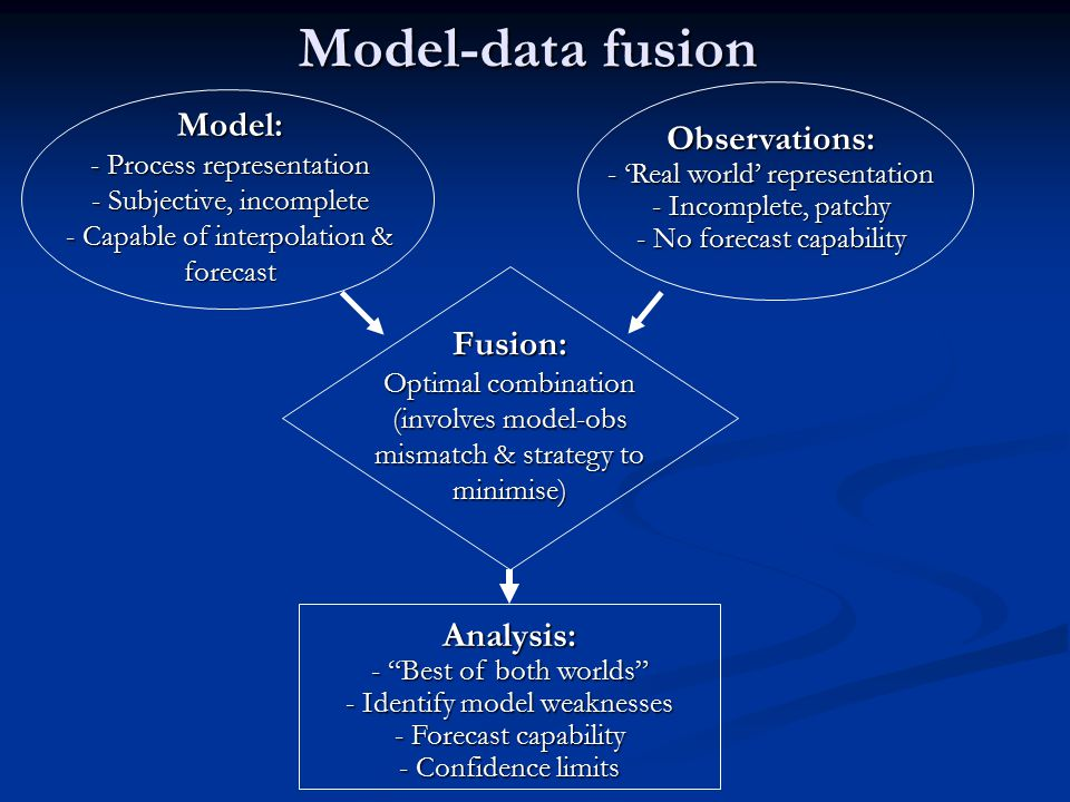 Model-data fusion Model: - Process representation - Subjective, incomplete - Capable of interpolation & forecast Observations: - 'Real world' representation - Incomplete, patchy - No forecast capability Fusion: Optimal combination (involves model-obs mismatch & strategy to minimise) Analysis: - Best of both worlds - Identify model weaknesses - Forecast capability - Confidence limits