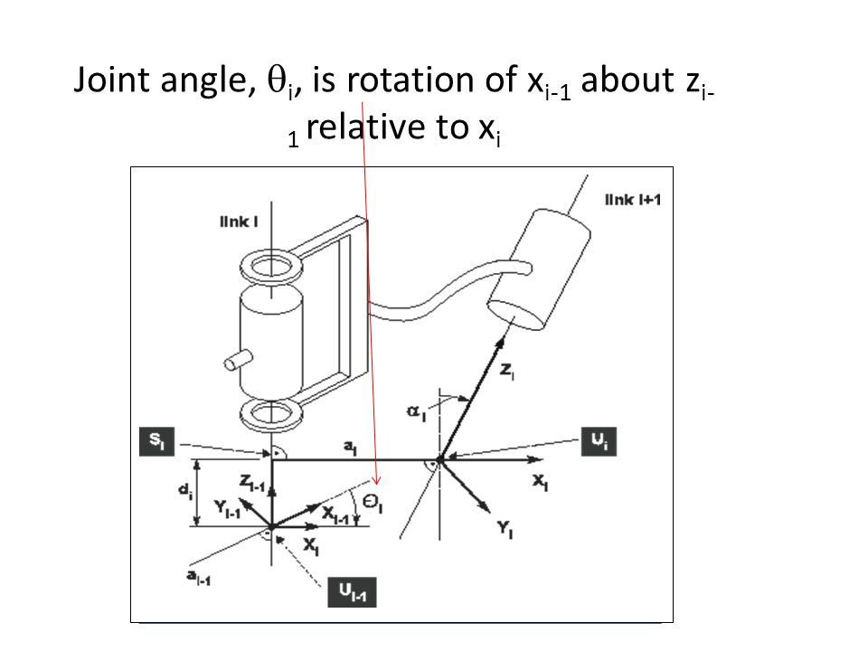 Joint angle,  i, is rotation of x i-1 about z i- 1 relative to x i