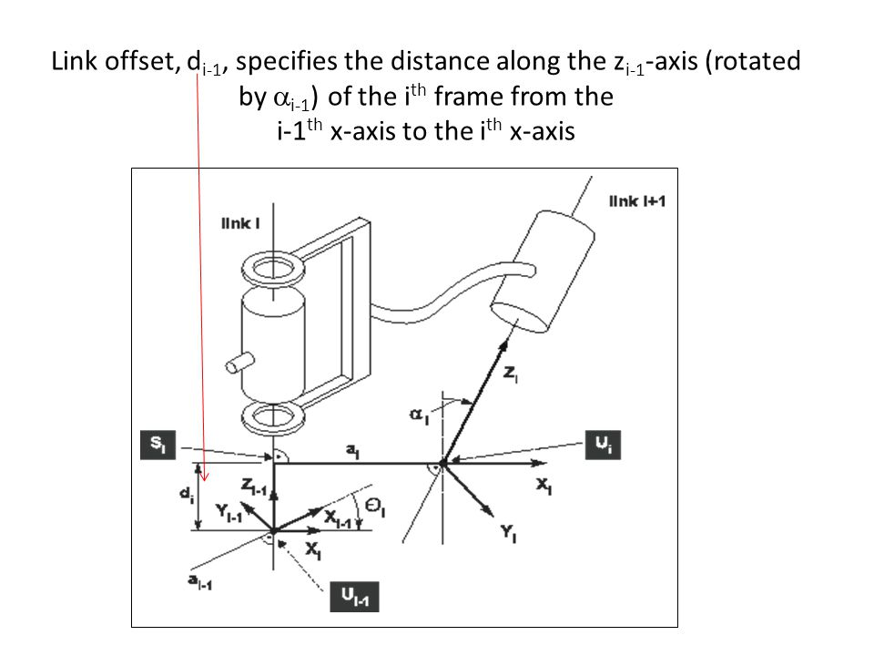 Link offset, d i-1, specifies the distance along the z i-1 -axis (rotated by  i-1 ) of the i th frame from the i-1 th x-axis to the i th x-axis