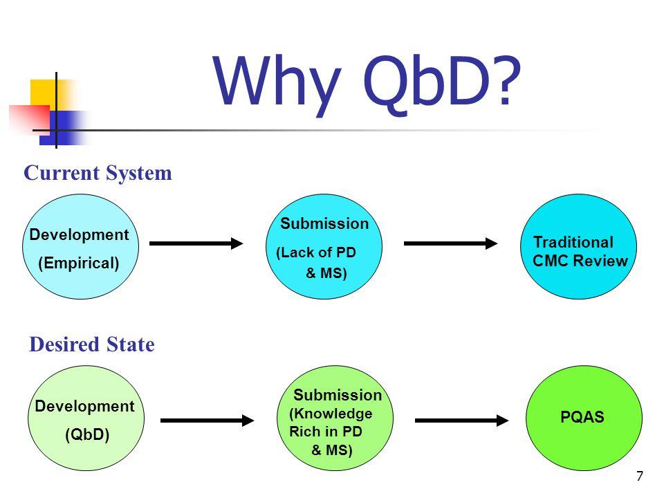 7 Why QbD.