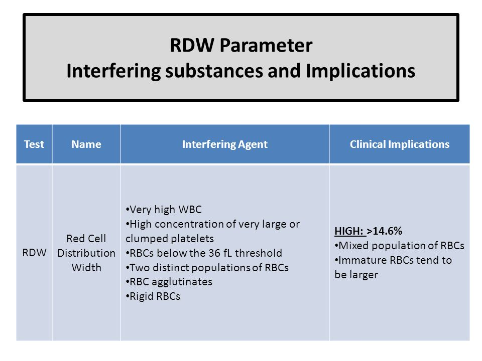 RDW Parameter Interfering substances and Implications TestNameInterfering AgentClinical Implications RDW Red Cell Distribution Width Very high WBC Hig