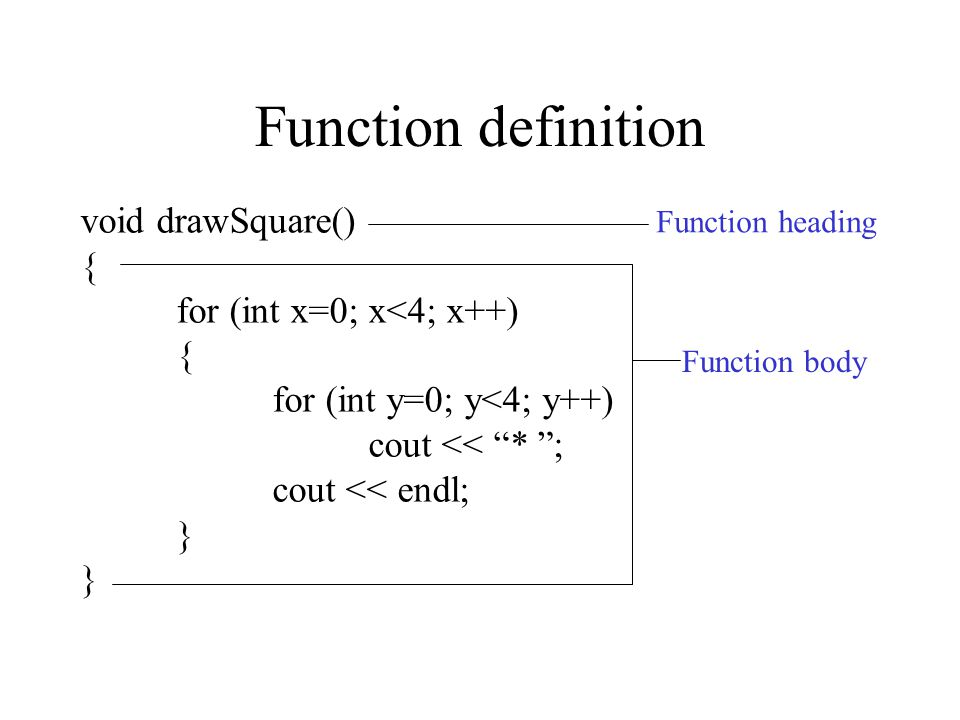 "Function definition void drawSquare() { for (int x=0; x<4; x++) { for (int y=0; y<4; y++) cout << ""* ""; cout << endl; } Function heading Function body"