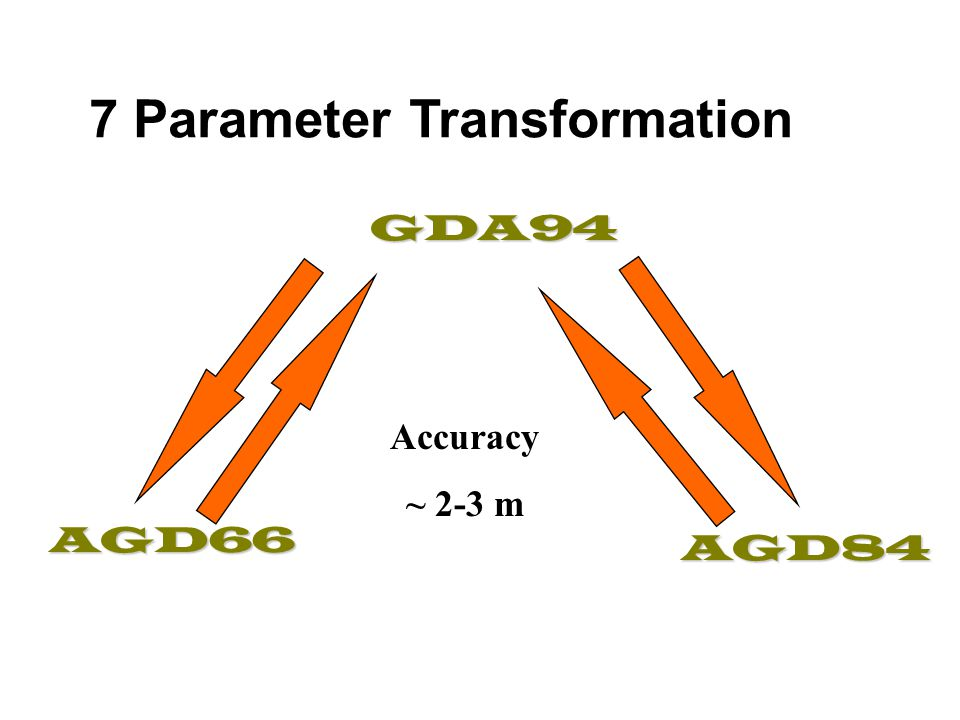 AGD84 to GDA94 ANS/AGD Bowring's or Bomford's Formula, or similar ECEF - XYZ GRS80/GDA 7 Parameter Transformation Latitudes, Longitudes & heights ANSAGD84GRS80GDA94