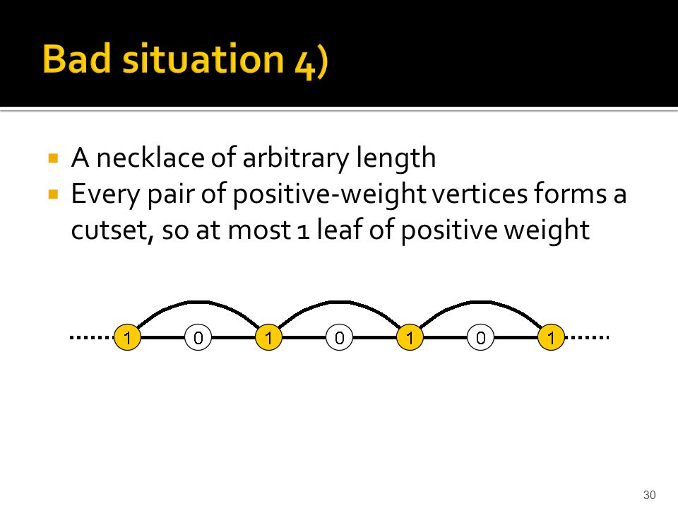  A necklace of arbitrary length  Every pair of positive-weight vertices forms a cutset, so at most 1 leaf of positive weight 30