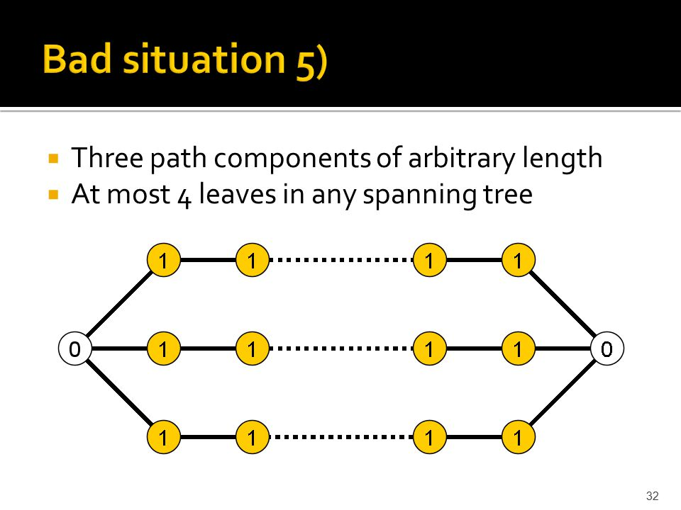  Three path components of arbitrary length  At most 4 leaves in any spanning tree 32