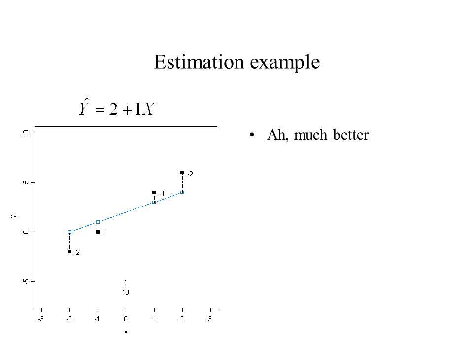 Estimation example Ah, much better