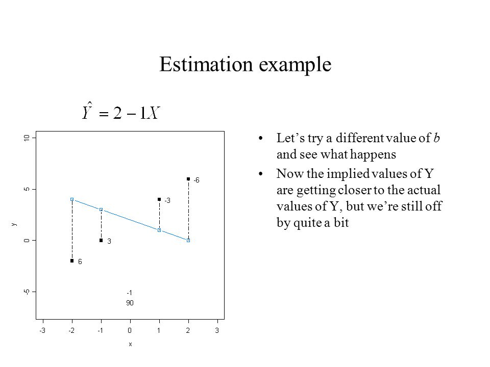 Estimation example Let's try a different value of b and see what happens Now the implied values of Y are getting closer to the actual values of Y, but we're still off by quite a bit