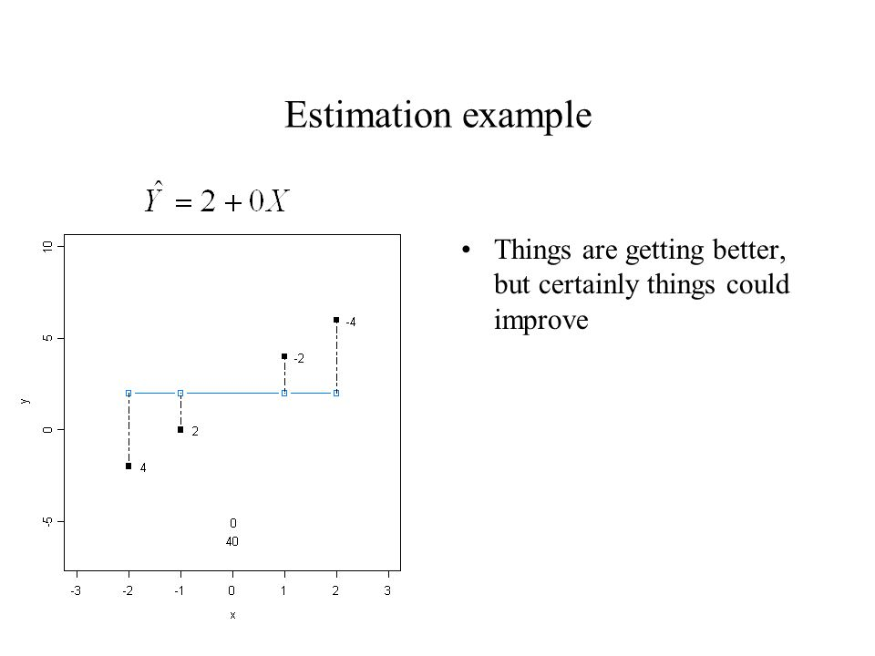 Estimation example Things are getting better, but certainly things could improve