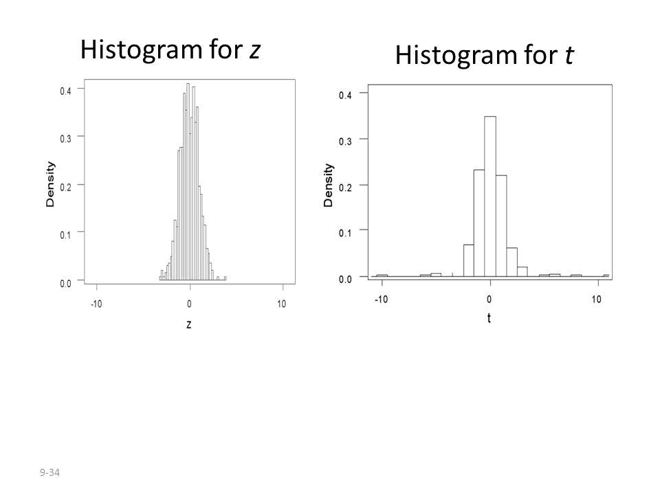 9-34 Histogram for z Histogram for t