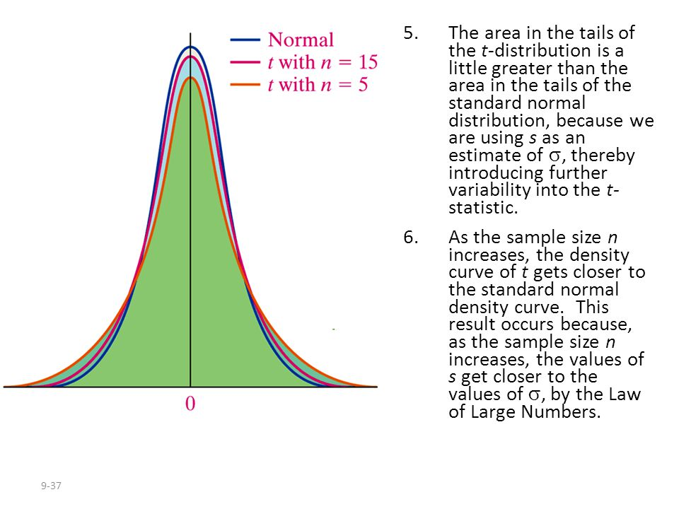 9-37 5.The area in the tails of the t-distribution is a little greater than the area in the tails of the standard normal distribution, because we are