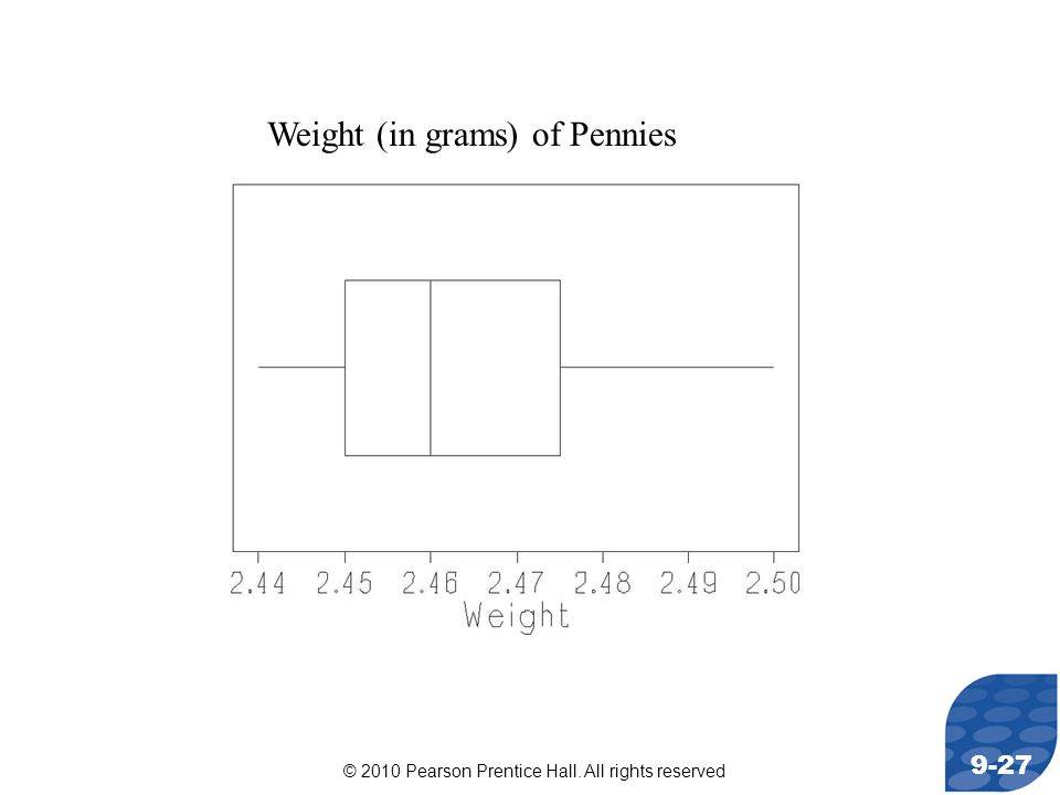 © 2010 Pearson Prentice Hall. All rights reserved 9-27 Weight (in grams) of Pennies