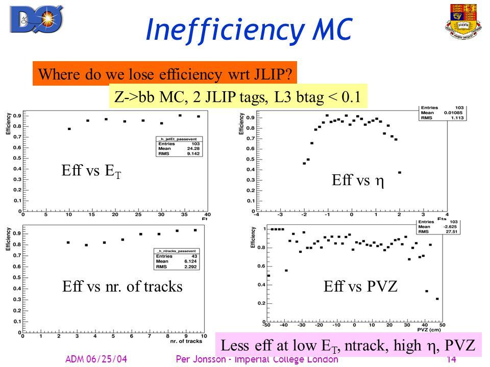 Inefficiency MC Where do we lose efficiency wrt JLIP.