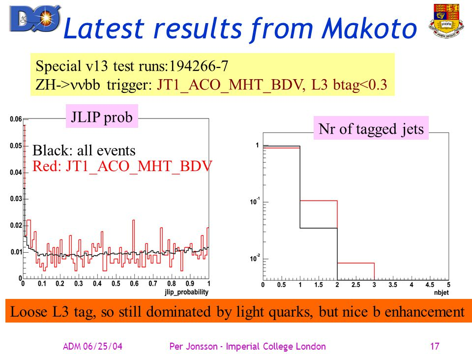 Latest results from Makoto Special v13 test runs:194266-7 ZH-> bb trigger: JT1_ACO_MHT_BDV, L3 btag<0.3 ADM 06/25/04Per Jonsson - Imperial College London17 Black: all events JLIP prob Red: JT1_ACO_MHT_BDV Nr of tagged jets Loose L3 tag, so still dominated by light quarks, but nice b enhancement