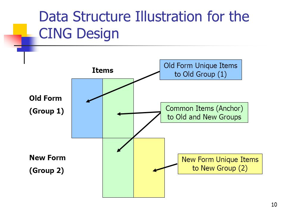 10 Data Structure Illustration for the CING Design Old Form (Group 1) New Form (Group 2) New Form Unique Items to New Group (2) Old Form Unique Items