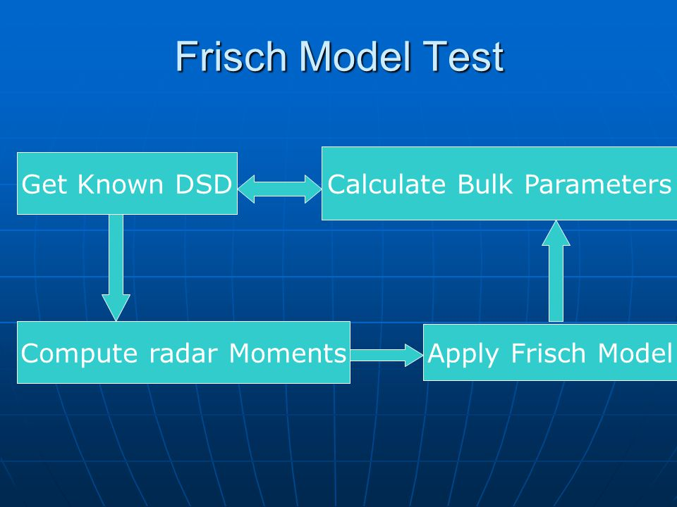 Frisch Model Test Get Known DSD Compute radar Moments Apply Frisch Model Calculate Bulk Parameters