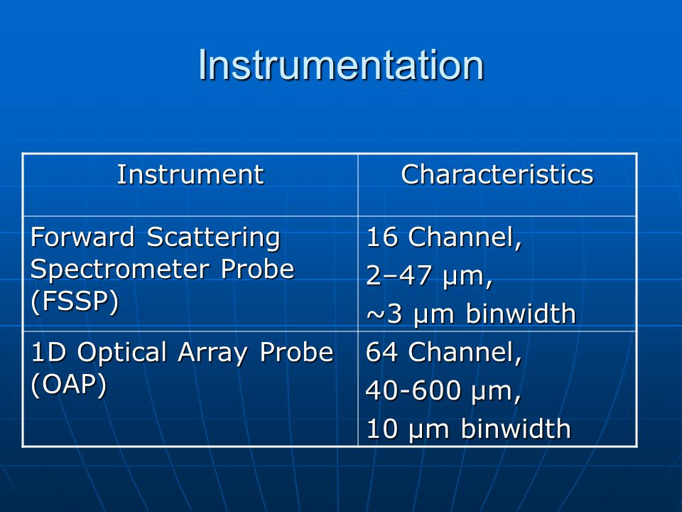 Instrumentation InstrumentCharacteristics Forward Scattering Spectrometer Probe (FSSP) 16 Channel, 2–47 µm, ~3 µm binwidth 1D Optical Array Probe (OAP) 64 Channel, 40-600 µm, 10 µm binwidth