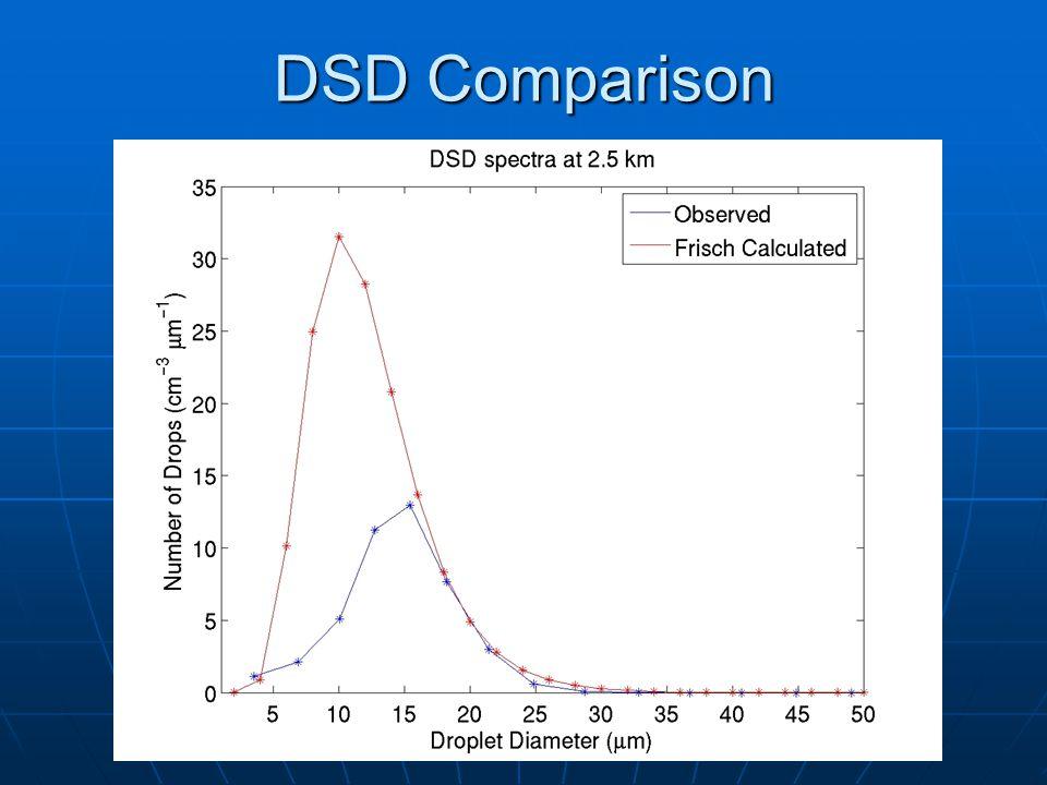 DSD Comparison