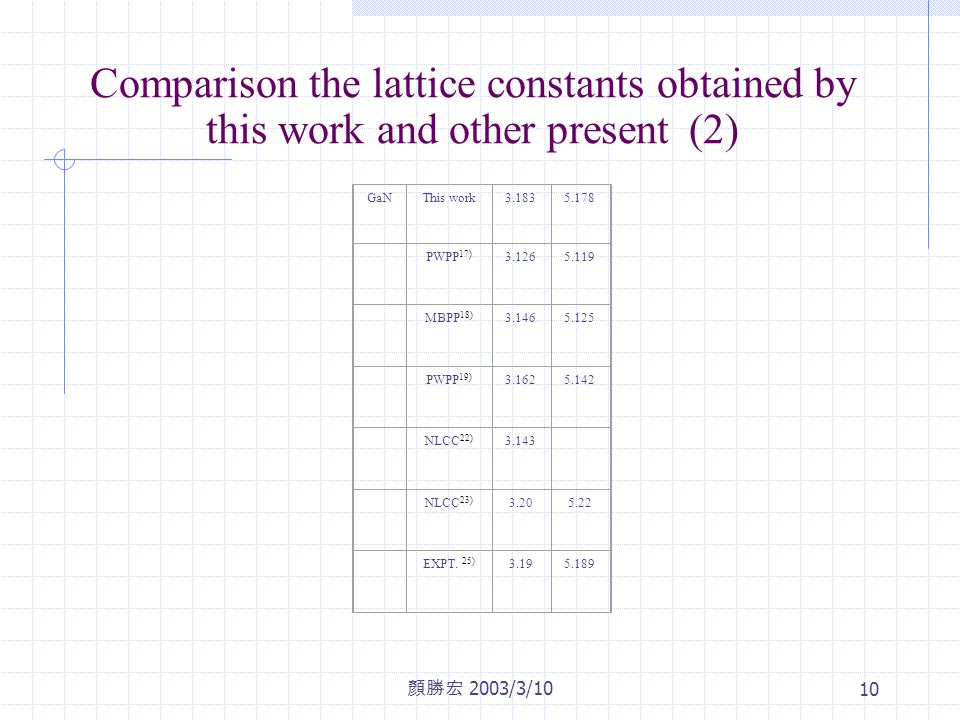 顏勝宏 2003/3/10 10 Comparison the lattice constants obtained by this work and other present (2) GaNThis work3.1835.178 PWPP 17) 3.1265.119 MBPP 18) 3.1465.125 PWPP 19) 3.1625.142 NLCC 22) 3.143 NLCC 23) 3.205.22 EXPT.