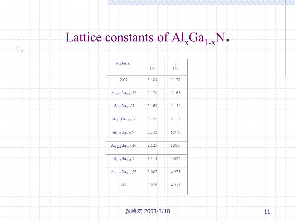 顏勝宏 2003/3/10 11 Lattice constants of Al x Ga 1-x N.
