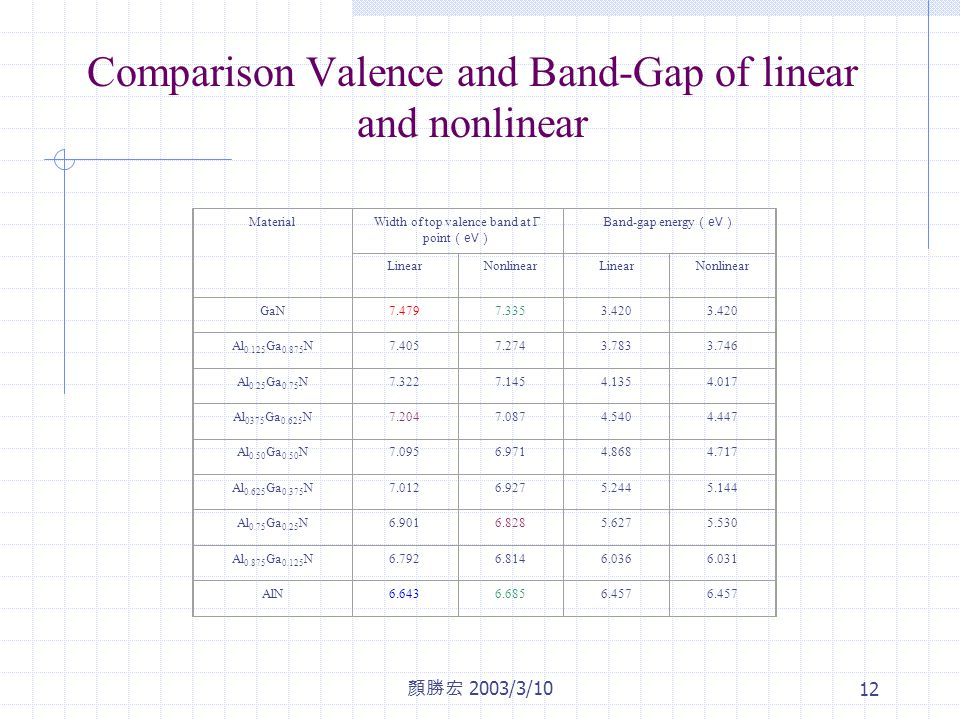 顏勝宏 2003/3/10 12 Comparison Valence and Band-Gap of linear and nonlinear MaterialWidth of top valence band at Γ point ( eV ) Band-gap energy ( eV ) LinearNonlinearLinearNonlinear GaN7.4797.3353.420 Al 0.125 Ga 0.875 N7.4057.2743.7833.746 Al 0.25 Ga 0.75 N7.3227.1454.1354.017 Al 0375 Ga 0.625 N7.2047.0874.5404.447 Al 0.50 Ga 0.50 N7.0956.9714.8684.717 Al 0.625 Ga 0.375 N7.0126.9275.2445.144 Al 0.75 Ga 0.25 N6.9016.8285.6275.530 Al 0.875 Ga 0.125 N6.7926.8146.0366.031 AlN6.6436.6856.457