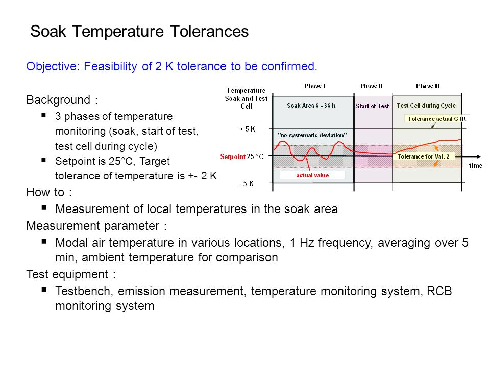 Soak Temperature Tolerances Objective: Feasibility of 2 K tolerance to be confirmed.