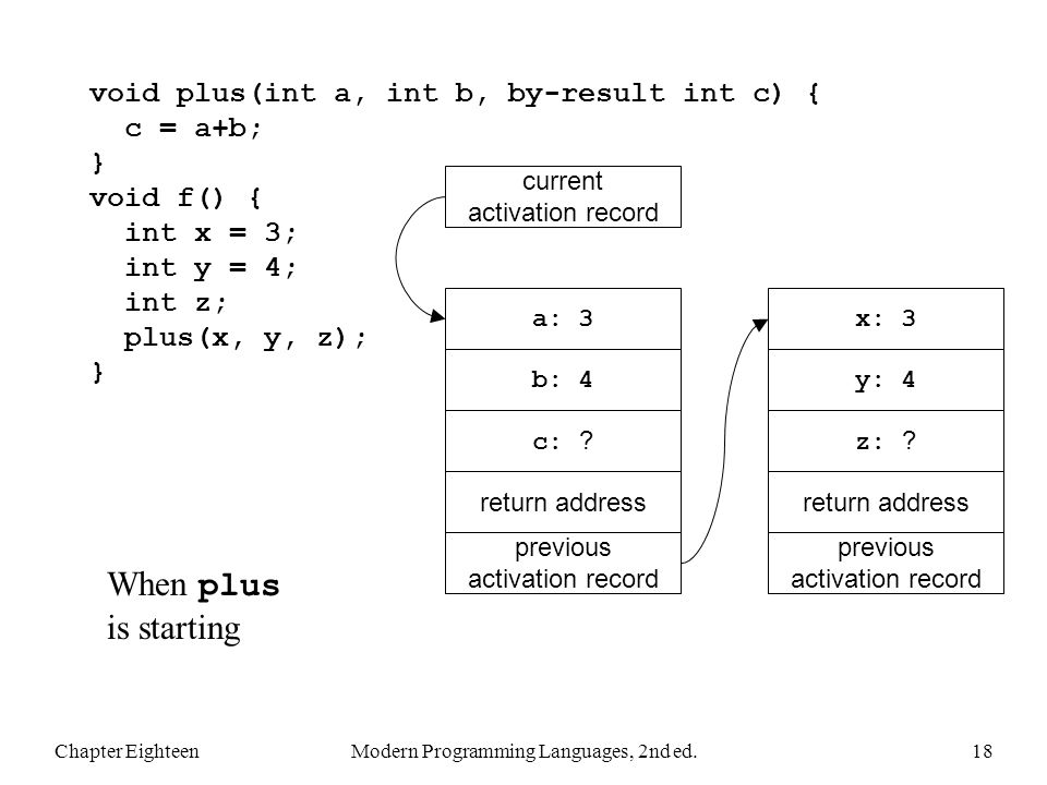 Chapter EighteenModern Programming Languages, 2nd ed.18 void plus(int a, int b, by-result int c) { c = a+b; } void f() { int x = 3; int y = 4; int z; plus(x, y, z); } When plus is starting previous activation record return address x: 3 previous activation record return address a: 3 current activation record b: 4y: 4 z: .